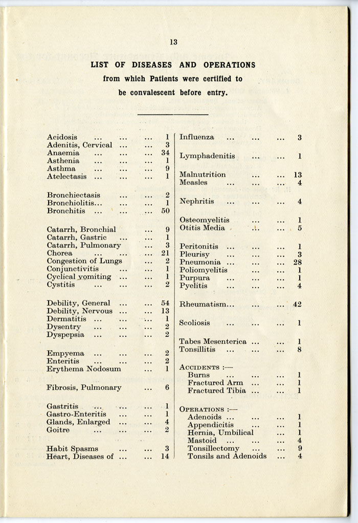 List of diseases and operations treated at St John's Home For Convalescent Children, Kemp Town, Brighton