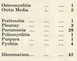 List of diseases taken from index to manual